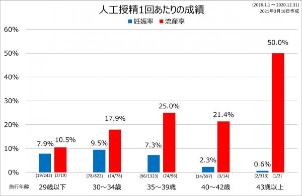 AIH成績2016-2020