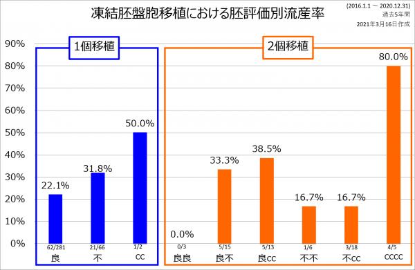 2個移植流産率 2016-2020