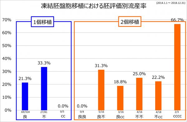 2個移植流産率 2014-2018