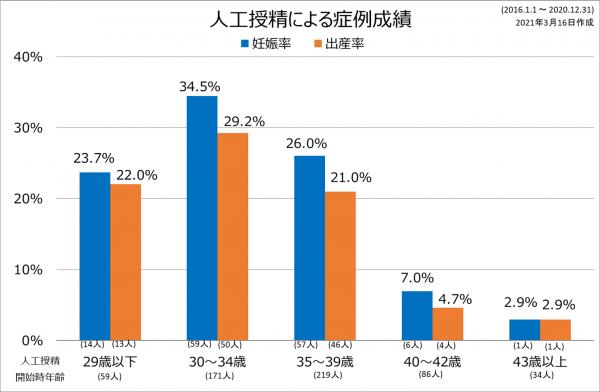 AIH症例成績2016-2020