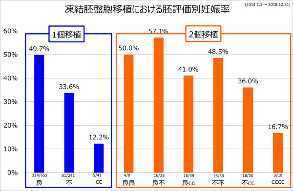 2個移植妊娠率 2014-2018