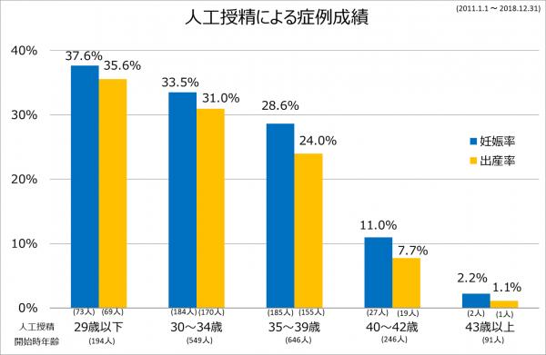 AIH症例成績2011-2018