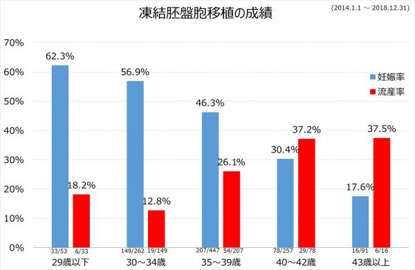 凍結胚移植2014-2018