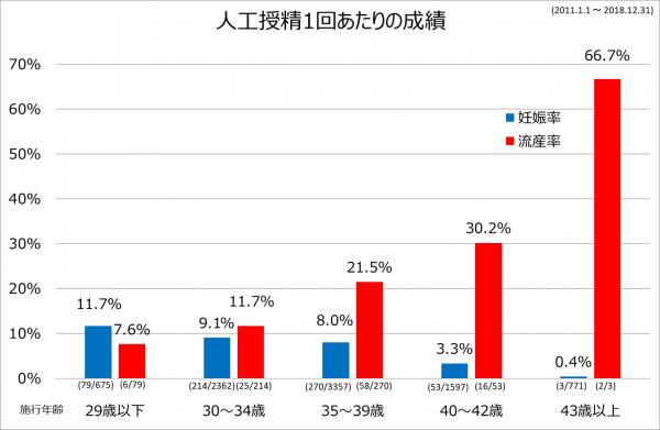AIH成績2011-2018
