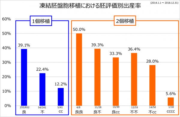 2個移植出産率 2014-2018
