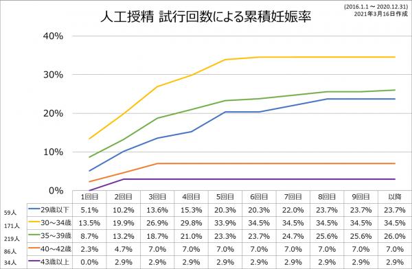 AIH累積2016-2020