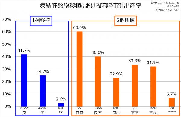 2個移植出産率 2016-2020