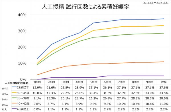 AIH累積2011-2018