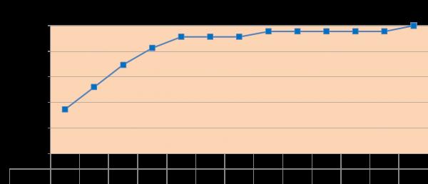 AIH累積2016